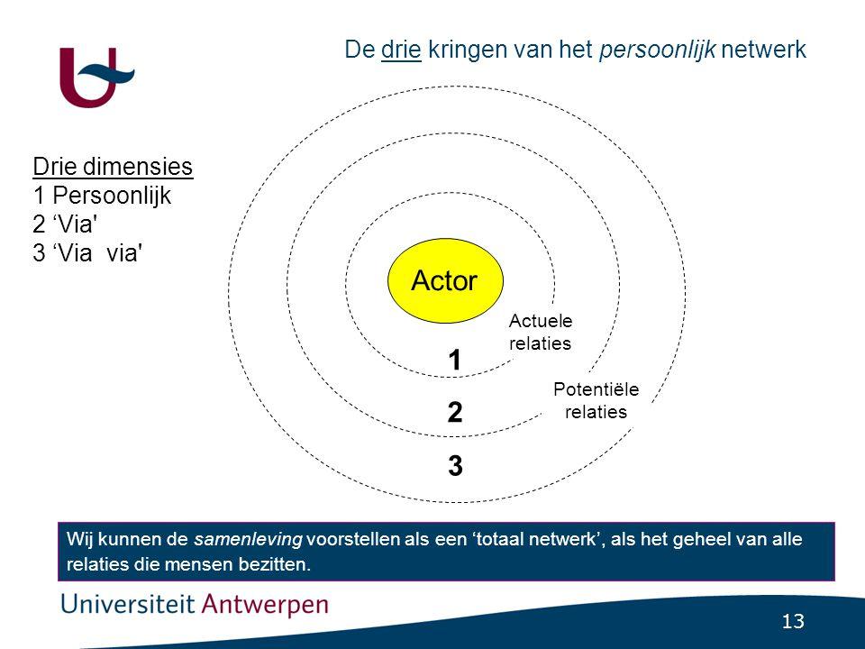 13 De drie kringen van het persoonlijk netwerk Actor 1212 3 Drie dimensies 1 Persoonlijk 2 'Via' 3 'Via via' Wij kunnen de samenleving voorstellen als