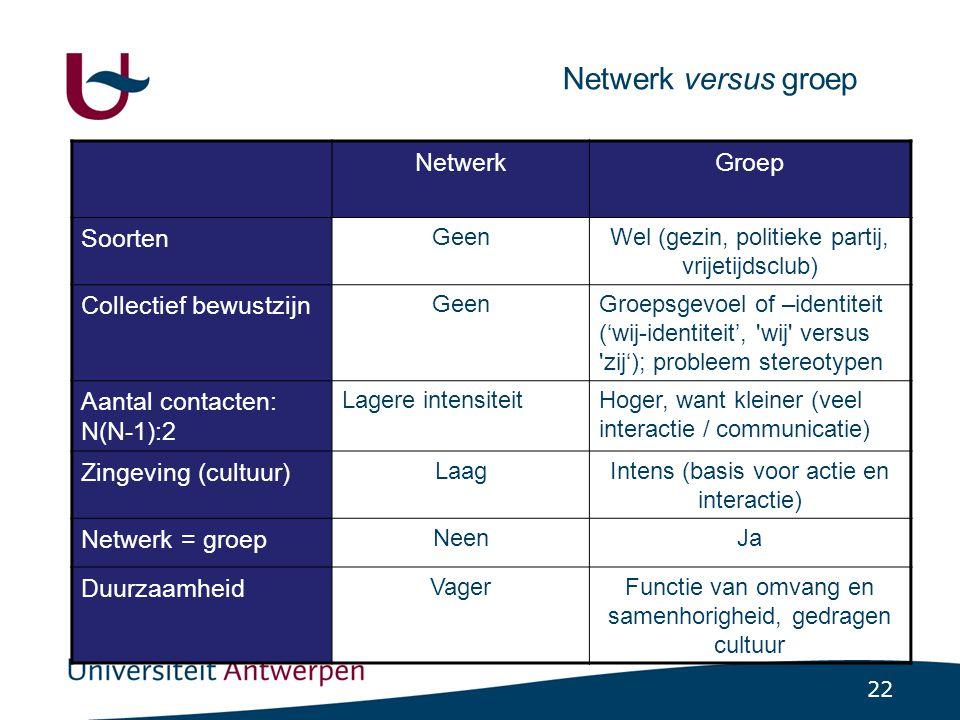 22 Netwerk versus groep NetwerkGroep Soorten GeenWel (gezin, politieke partij, vrijetijdsclub) Collectief bewustzijn GeenGroepsgevoel of –identiteit (