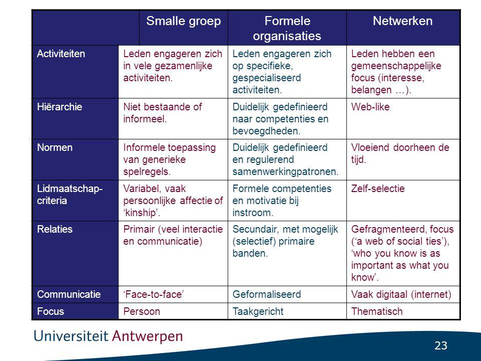 23 Smalle groepFormele organisaties Netwerken ActiviteitenLeden engageren zich in vele gezamenlijke activiteiten. Leden engageren zich op specifieke,