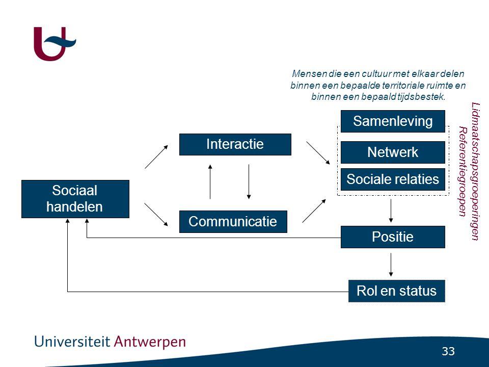 33 Sociaal handelen Interactie Communicatie Sociale relaties Positie Rol en status Mensen die een cultuur met elkaar delen binnen een bepaalde territo