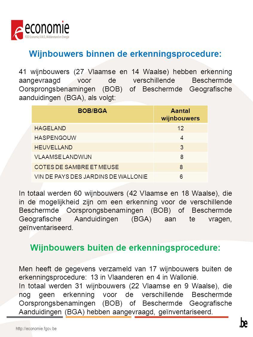 http://economie.fgov.be Wijnbouwers binnen de erkenningsprocedure: 41 wijnbouwers (27 Vlaamse en 14 Waalse) hebben erkenning aangevraagd voor de versc