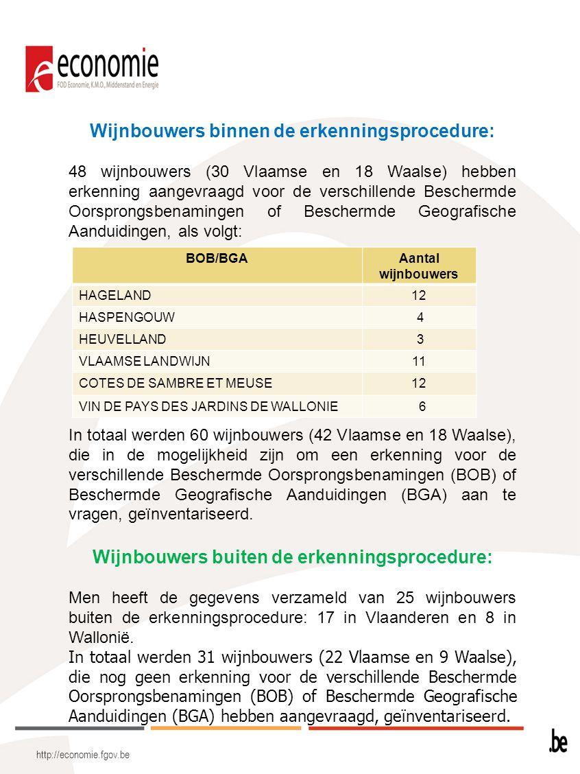 http://economie.fgov.be Wijnbouwers binnen de erkenningsprocedure: 48 wijnbouwers (30 Vlaamse en 18 Waalse) hebben erkenning aangevraagd voor de versc