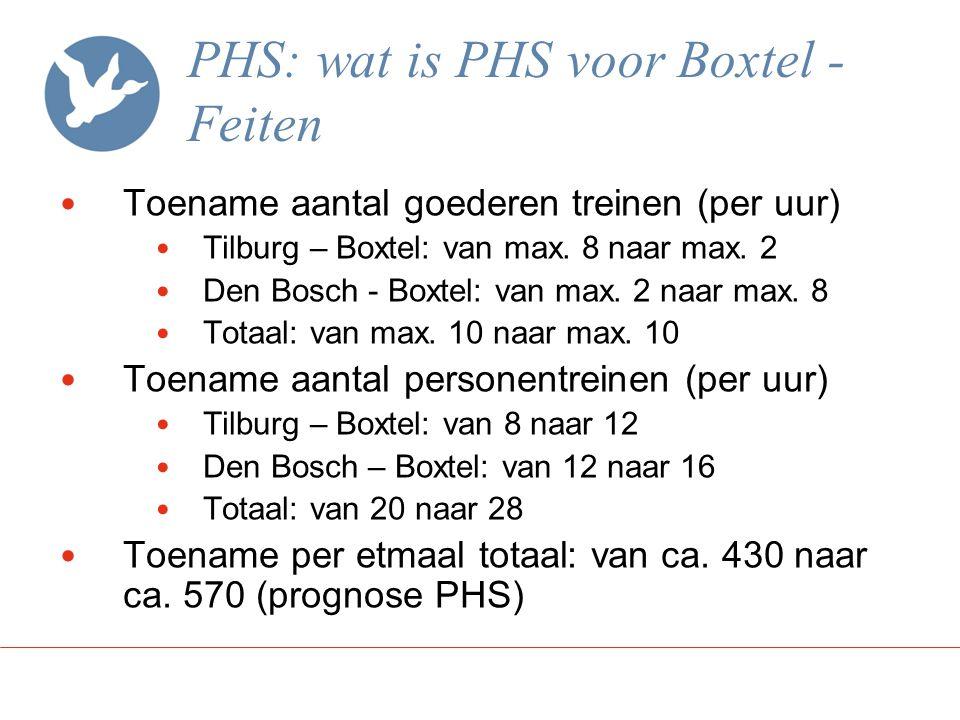 PHS: wat is PHS voor Boxtel - Feiten Aantal inwoners binnen invloedsgebied van 250m rondom spoor Aantal overwegen binnen Boxtel (10) Den Bosch – Boxtel: 4 overwegen Tilburg – Boxtel: 6 overwegen Eindhoven – Boxtel: 4 spoorkruisingen (ongelijkvloers) Boxtel – Veghel (Duits lijntje): 6 overwegen Lengte spoor (km) binnen Boxtel Den Bosch – Eindhoven: 8,3 km Tilburg – Boxtel: 4,5 km Duits Lijntje: 4,0 km