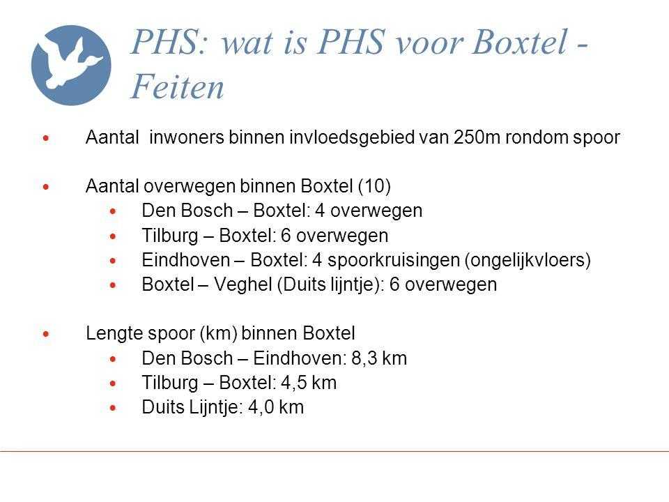 PHS: wat is PHS voor Boxtel - Feiten Aantal inwoners binnen invloedsgebied van 250m rondom spoor Aantal overwegen binnen Boxtel (10) Den Bosch – Boxte