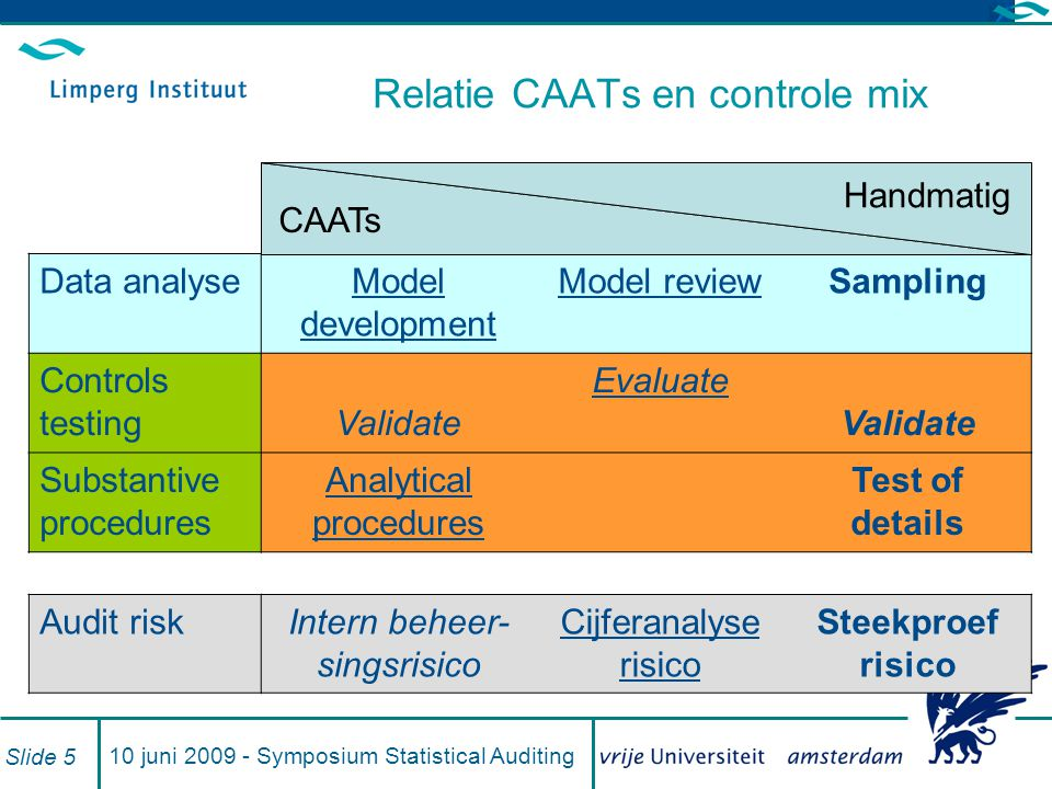 10 juni 2009 - Symposium Statistical Auditing Slide 5 Relatie CAATs en controle mix Data analyseModel development Model reviewSampling Controls testin