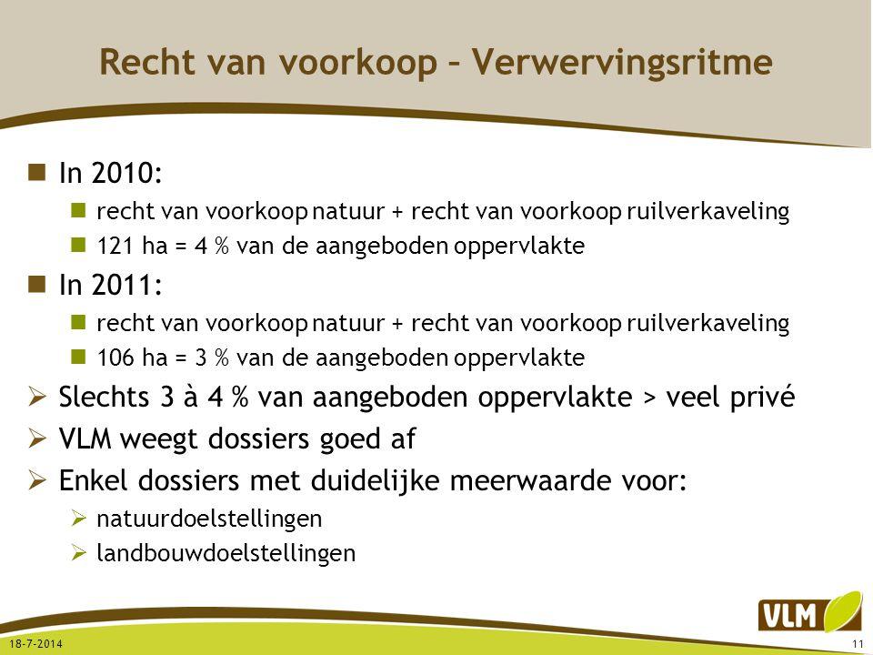 Recht van voorkoop – Verwervingsritme In 2010: recht van voorkoop natuur + recht van voorkoop ruilverkaveling 121 ha = 4 % van de aangeboden oppervlak