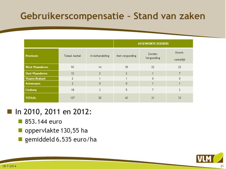 Gebruikerscompensatie – Stand van zaken In 2010, 2011 en 2012: 853.144 euro oppervlakte 130,55 ha gemiddeld 6.535 euro/ha 18-7-201421 AFGEWERKTE DOSSI