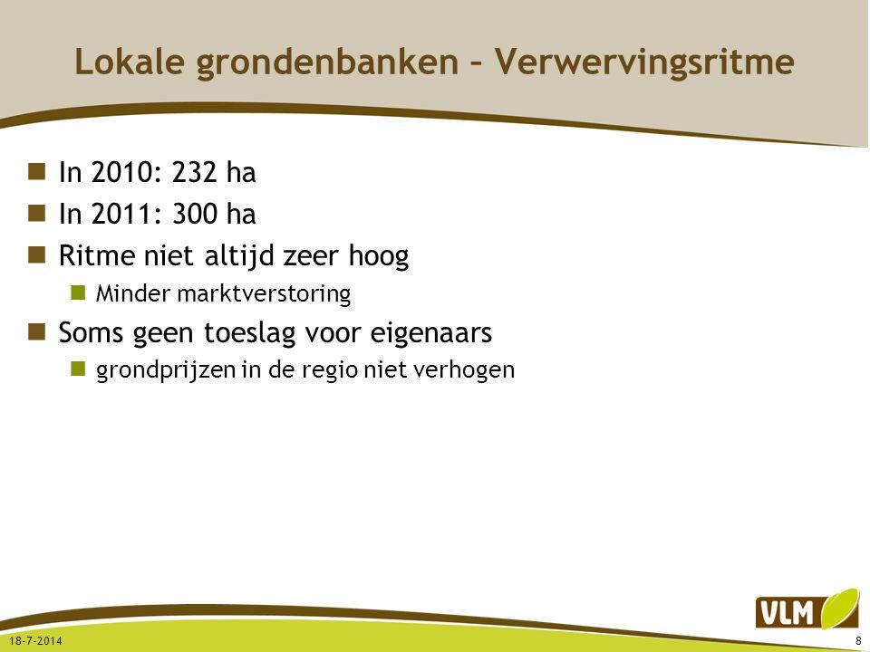 Lokale grondenbanken – Verwervingsritme In 2010: 232 ha In 2011: 300 ha Ritme niet altijd zeer hoog Minder marktverstoring Soms geen toeslag voor eige