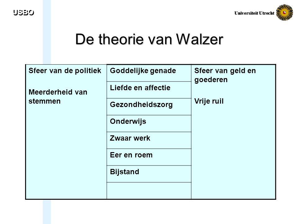 USBO Universiteit Utrecht De theorie van Walzer Sfeer van de politiek Meerderheid van stemmen Goddelijke genadeSfeer van geld en goederen Vrije ruil L