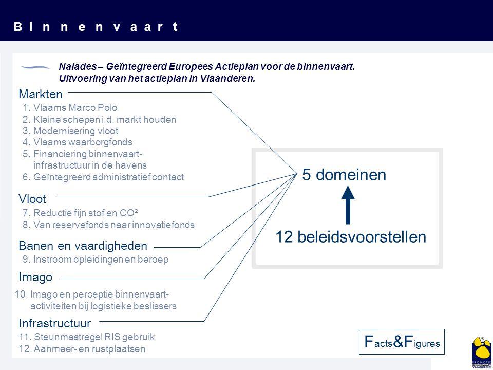 B i n n e n v a a r t Naiades – Geïntegreerd Europees Actieplan voor de binnenvaart. Uitvoering van het actieplan in Vlaanderen. Markten Vloot Banen e