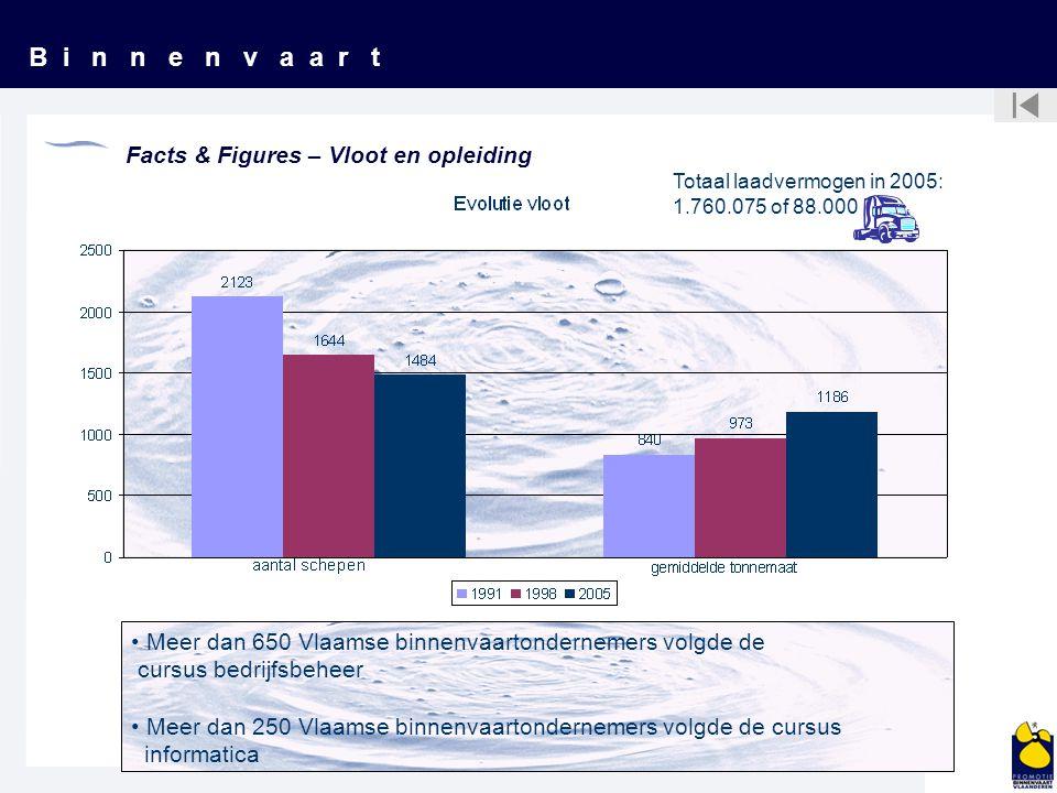 B i n n e n v a a r t Facts & Figures – Vloot en opleiding Totaal laadvermogen in 2005: 1.760.075 of 88.000 Meer dan 650 Vlaamse binnenvaartondernemer