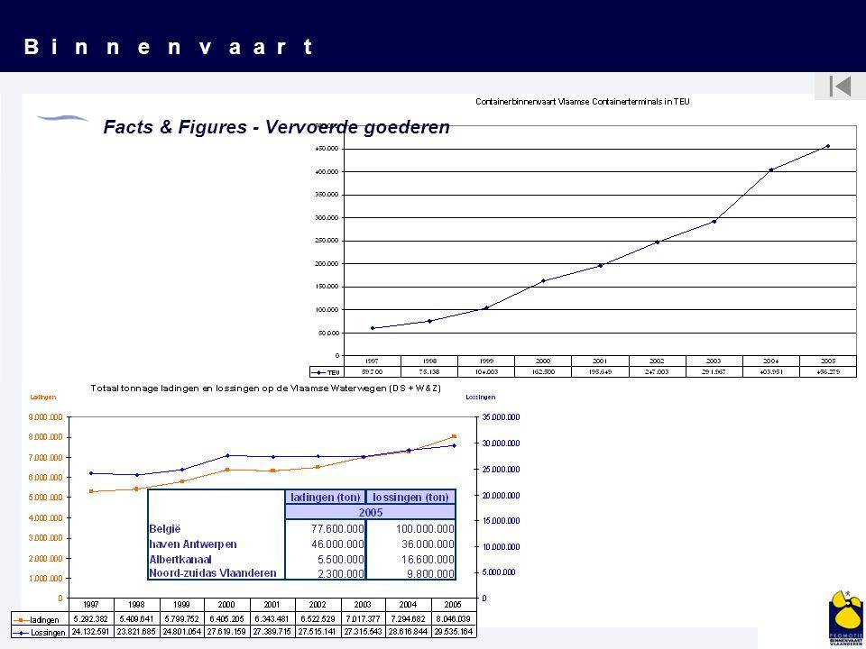 B i n n e n v a a r t Facts & Figures - Infrastructuur