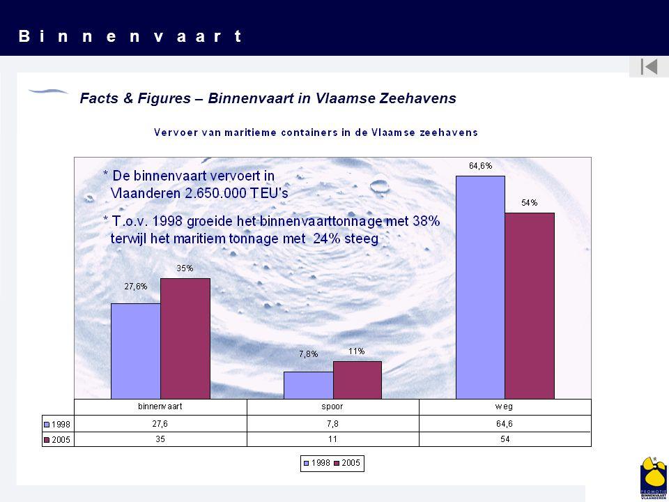 B i n n e n v a a r t Facts & Figures – Binnenvaart in Vlaamse Zeehavens