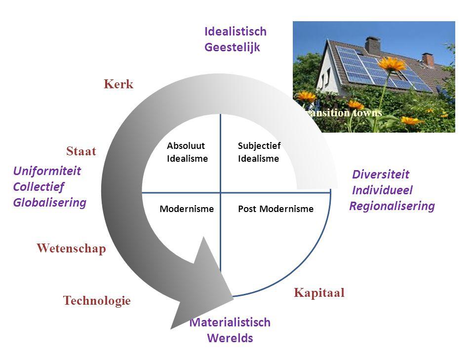 Transition towns Absoluut Idealisme ModernismePost Modernisme Idealistisch Geestelijk Materialistisch Werelds Kerk Technologie Wetenschap Staat Divers