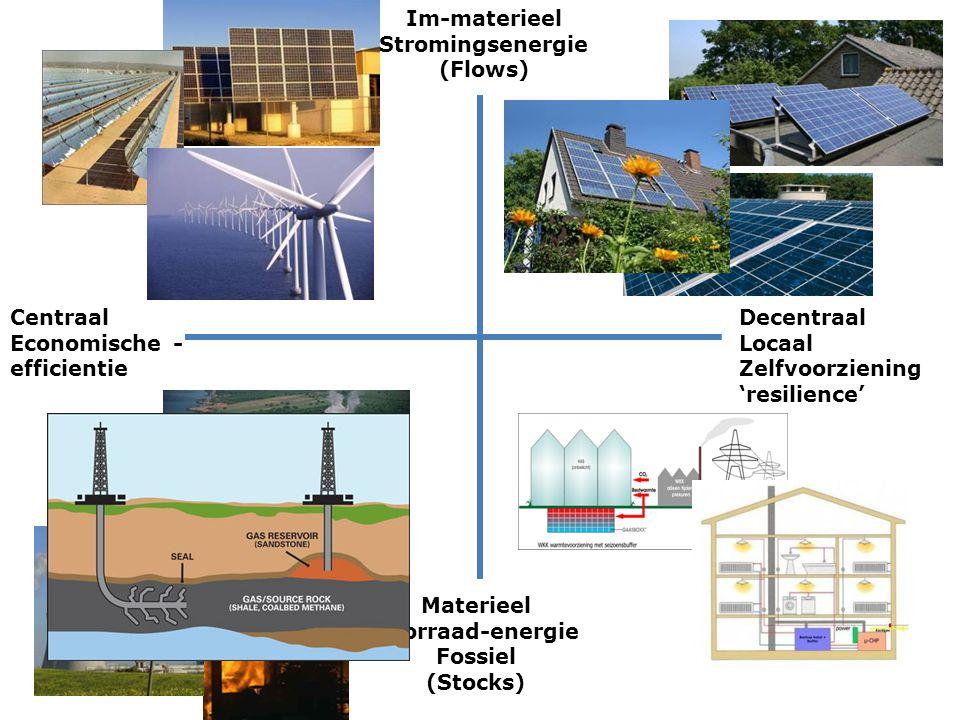 Im-materieel Stromingsenergie (Flows) Materieel Voorraad-energie Fossiel (Stocks) Centraal Economische - efficientie Decentraal Locaal Zelfvoorziening
