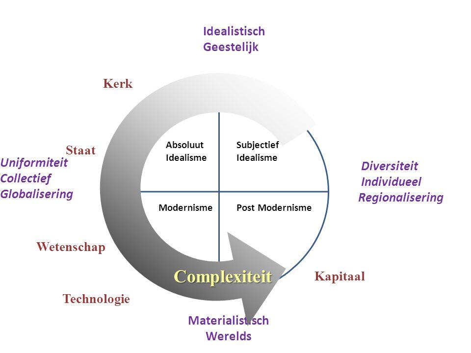 Absoluut Idealisme ModernismePost Modernisme Idealistisch Geestelijk Materialistisch Werelds Kerk Technologie Wetenschap Staat Diversiteit Individueel