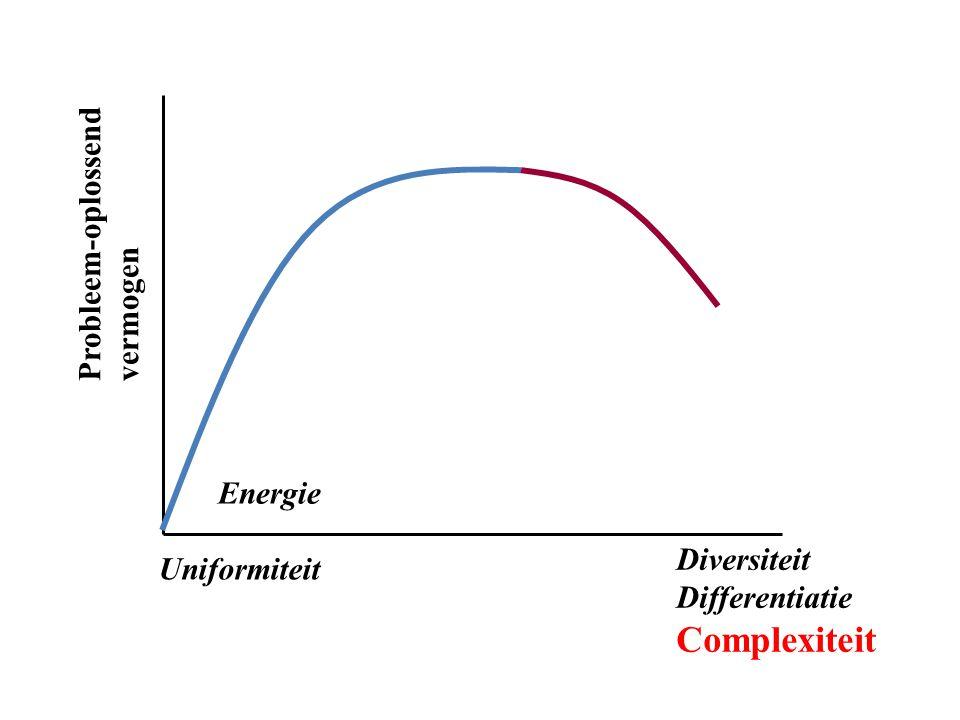 Diversiteit Differentiatie Complexiteit Uniformiteit Probleem-oplossend vermogen Energie