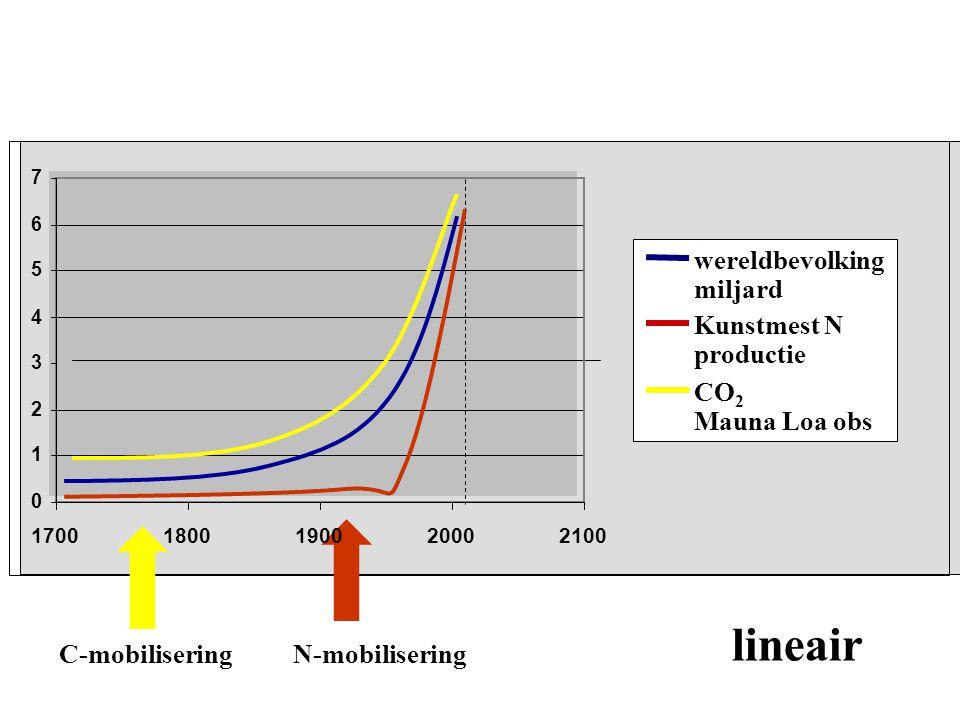 C-mobiliseringN-mobilisering 0 1 2 3 4 5 6 7 1700180020002100 wereldbevolking miljard Kunstmest N productie CO 2 Mauna Loa obs 1900 lineair