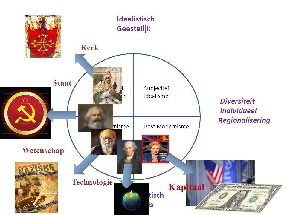 Absoluut Idealisme ModernismePost Modernisme Idealistisch Geestelijk Materialistisch Werelds Kerk Wetenschap Staat Diversiteit Individueel Regionalise