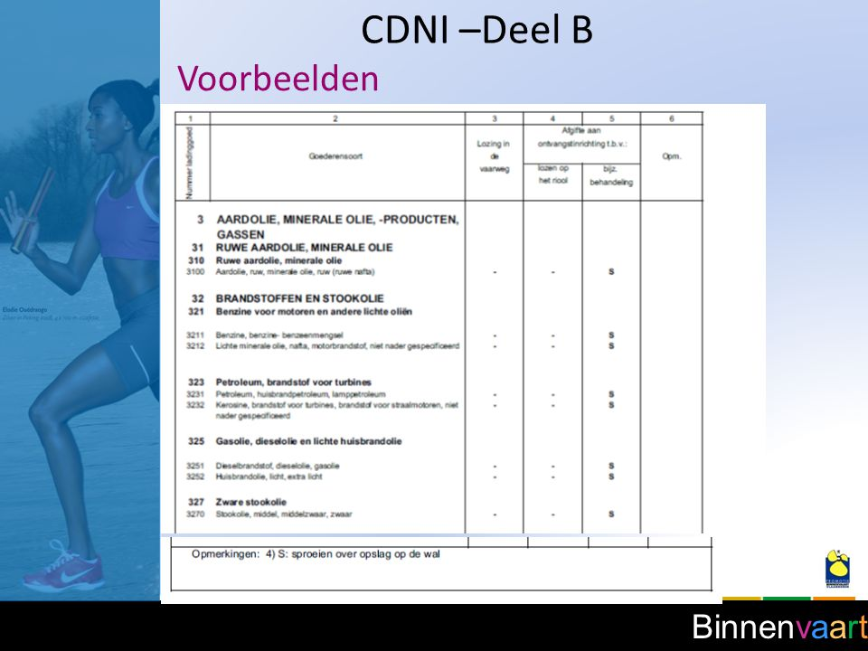 Binnenvaart CDNI –Deel B Voorbeelden