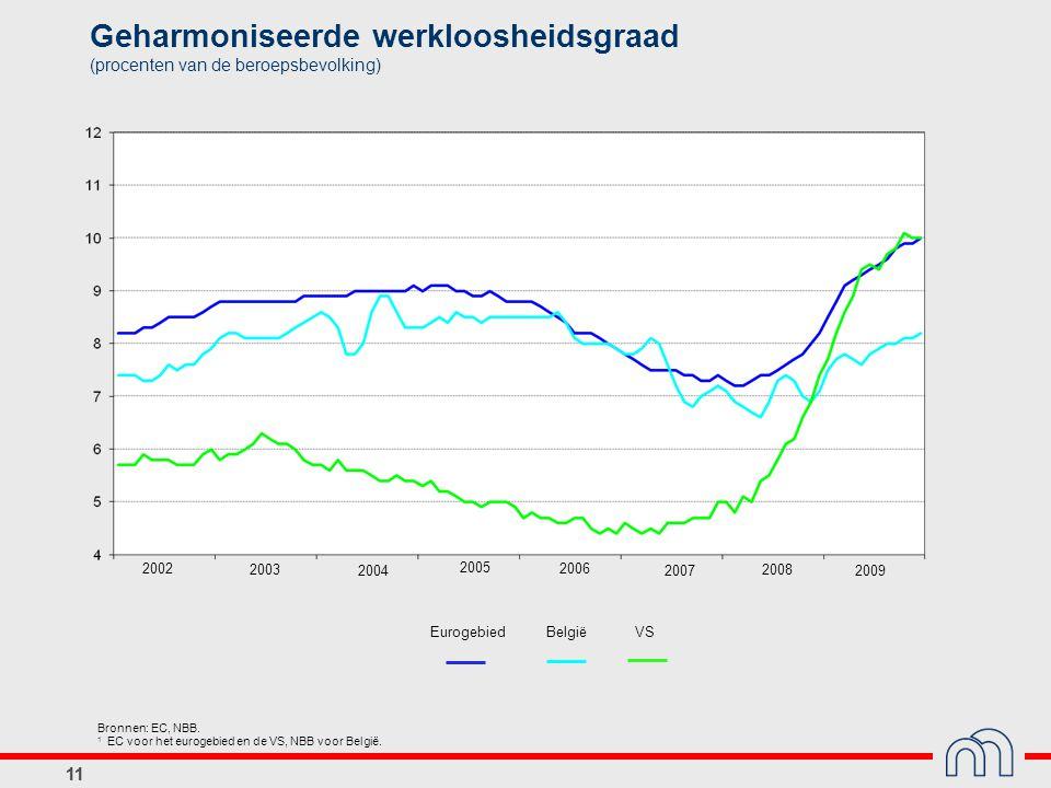 11 Geharmoniseerde werkloosheidsgraad (procenten van de beroepsbevolking) Bronnen: EC, NBB.