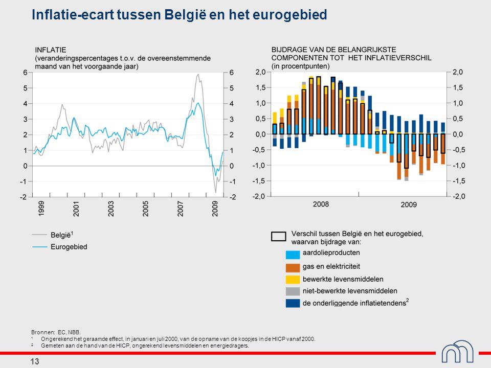13 Inflatie-ecart tussen België en het eurogebied Bronnen: EC, NBB.