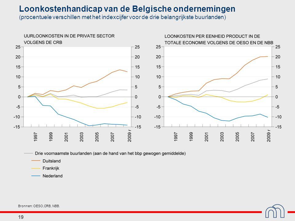 19 Loonkostenhandicap van de Belgische ondernemingen (procentuele verschillen met het indexcijfer voor de drie belangrijkste buurlanden) Bronnen: OESO,CRB, NBB.
