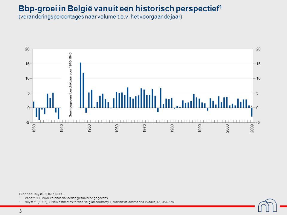 3 Bbp-groei in België vanuit een historisch perspectief 1 (veranderingspercentages naar volume t.o.v.