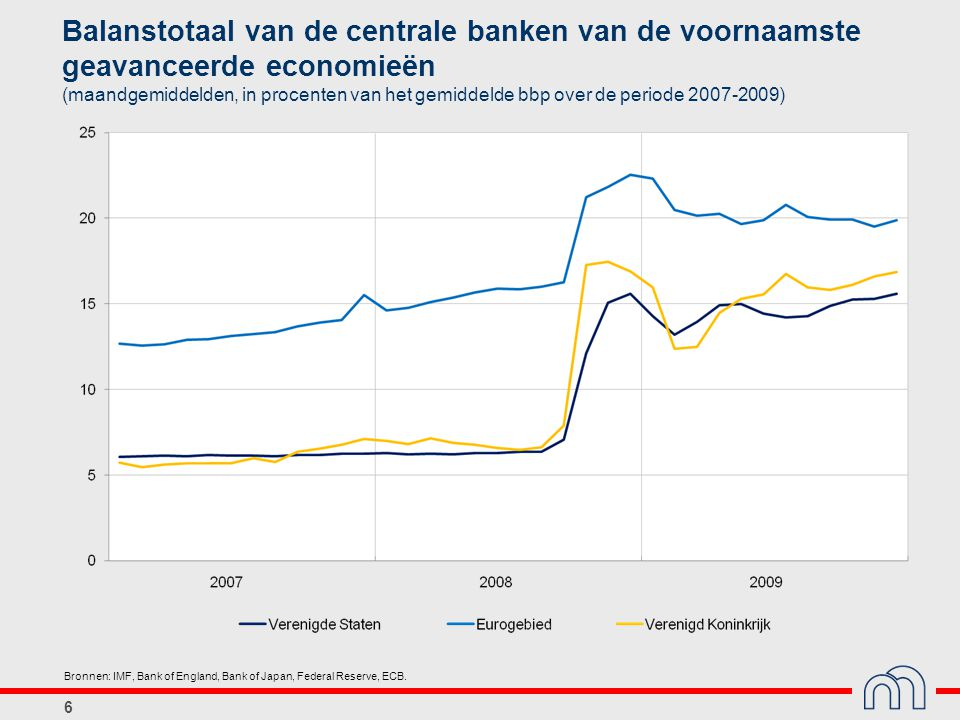 6 Balanstotaal van de centrale banken van de voornaamste geavanceerde economieën (maandgemiddelden, in procenten van het gemiddelde bbp over de periode 2007-2009) Bronnen: IMF, Bank of England, Bank of Japan, Federal Reserve, ECB.