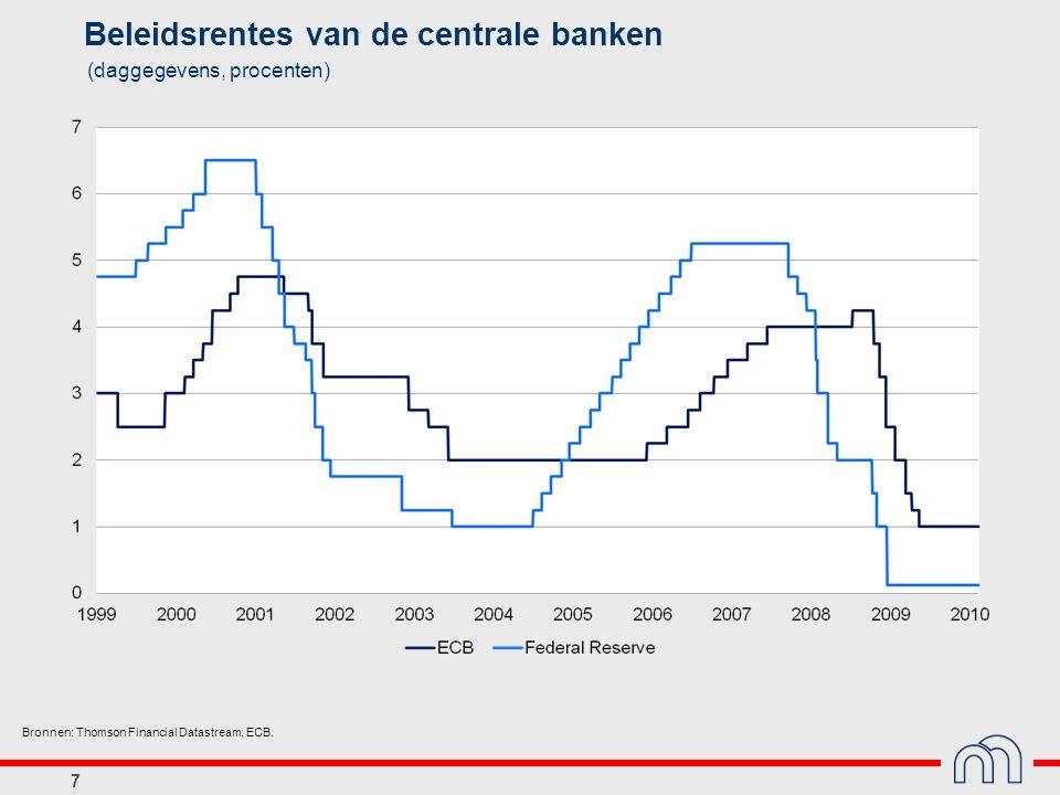 8 Economische groei in België, de drie belangrijkste buurlanden en het eurogebied (veranderingspercentages t.o.v.