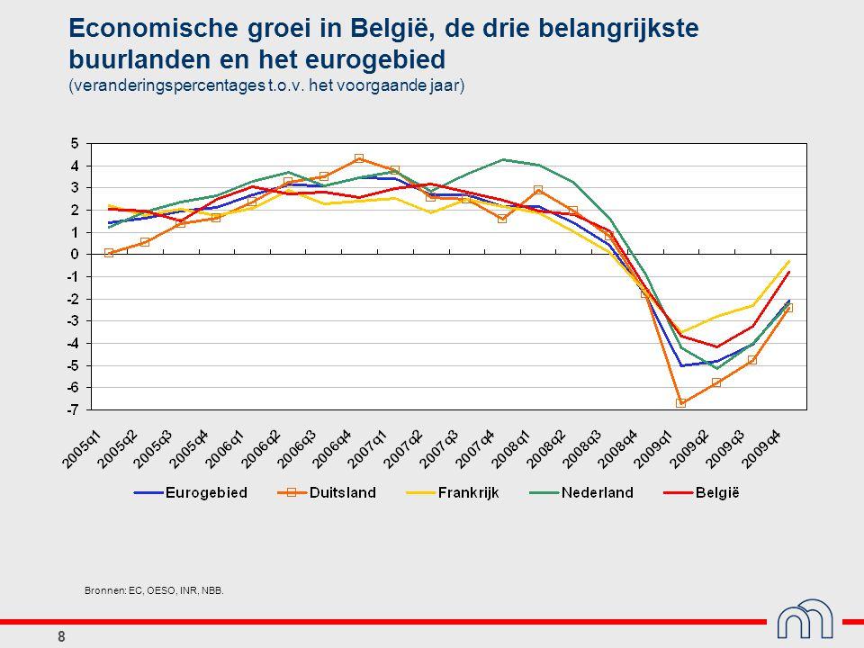 9 Reëel bbp: herstel in het tweede semester, maar nog lange weg te gaan (indexcijfers, K2 2008 = 100) Bronnen: INR, NBB.