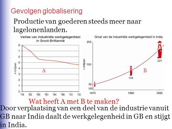 Productie van goederen steeds meer naar lagelonenlanden. Wat heeft A met B te maken? AB Door verplaatsing van een deel van de industrie vanuit GB naar