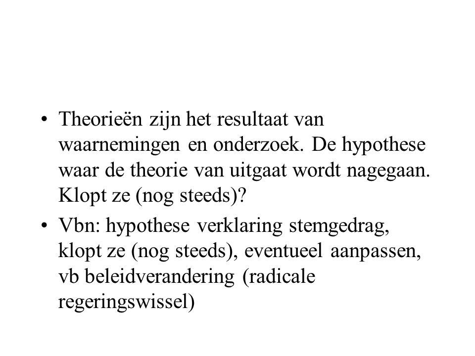 Theorieën zijn het resultaat van waarnemingen en onderzoek. De hypothese waar de theorie van uitgaat wordt nagegaan. Klopt ze (nog steeds)? Vbn: hypot