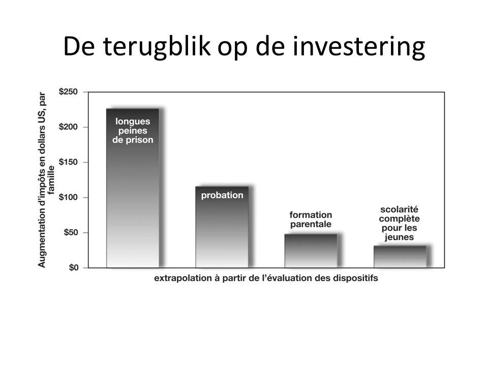 De terugblik op de investering