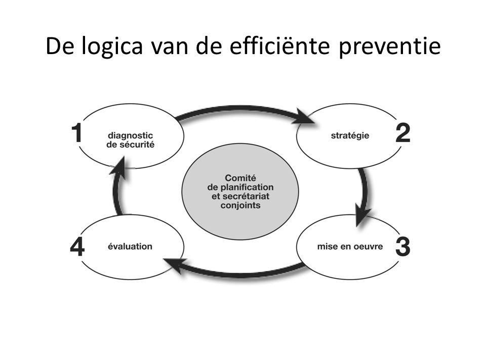 De logica van de efficiënte preventie