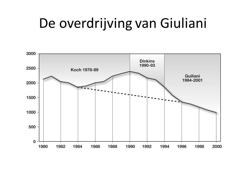 De overdrijving van Giuliani