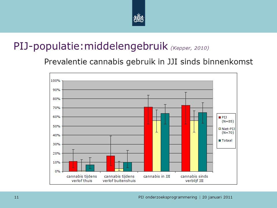 PIJ onderzoeksprogrammering | 20 januari 2011 PIJ-populatie:middelengebruik (Kepper, 2010) 11 Prevalentie cannabis gebruik in JJI sinds binnenkomst