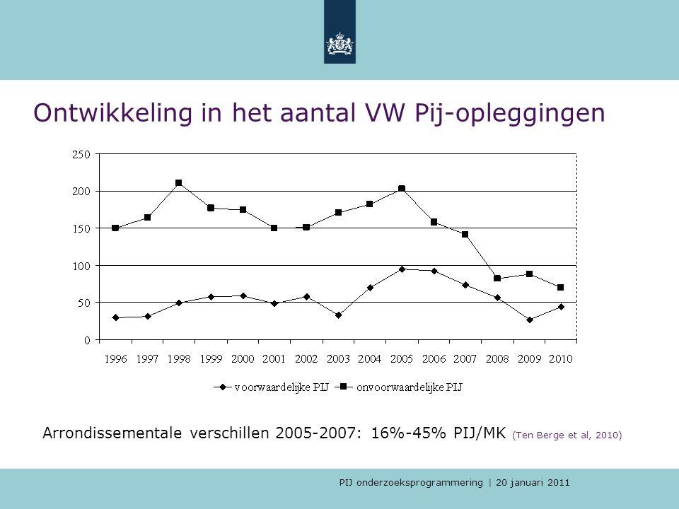 PIJ onderzoeksprogrammering | 20 januari 2011 Ontwikkeling in het aantal VW Pij-opleggingen Arrondissementale verschillen 2005-2007: 16%-45% PIJ/MK (T