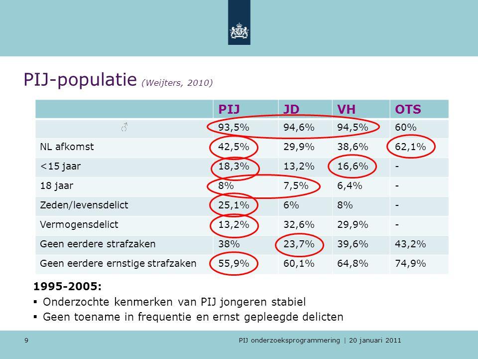 PIJ onderzoeksprogrammering | 20 januari 2011 9 PIJ-populatie (Weijters, 2010) 1995-2005:  Onderzochte kenmerken van PIJ jongeren stabiel  Geen toen