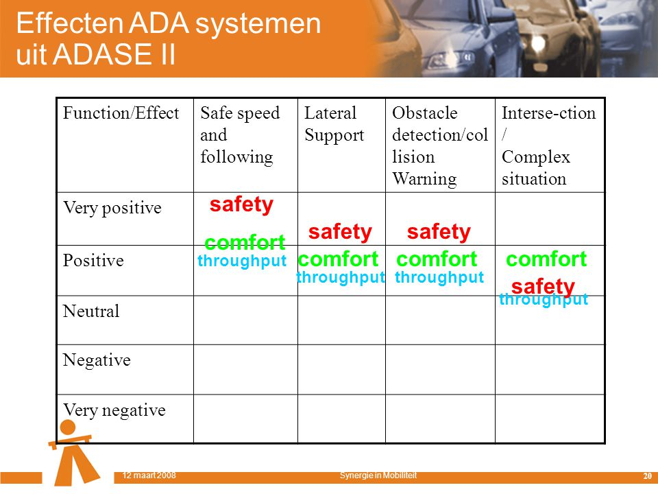 Function/EffectSafe speed and following Lateral Support Obstacle detection/col lision Warning Interse-ction / Complex situation Very positive Positive Neutral Negative Very negative throughput comfort safety Effecten ADA systemen uit ADASE II 20 12 maart 2008Synergie in Mobiliteit