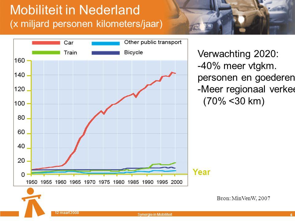 Mobiliteit in Nederland (x miljard personen kilometers/jaar) Year Verwachting 2020: -40% meer vtgkm.