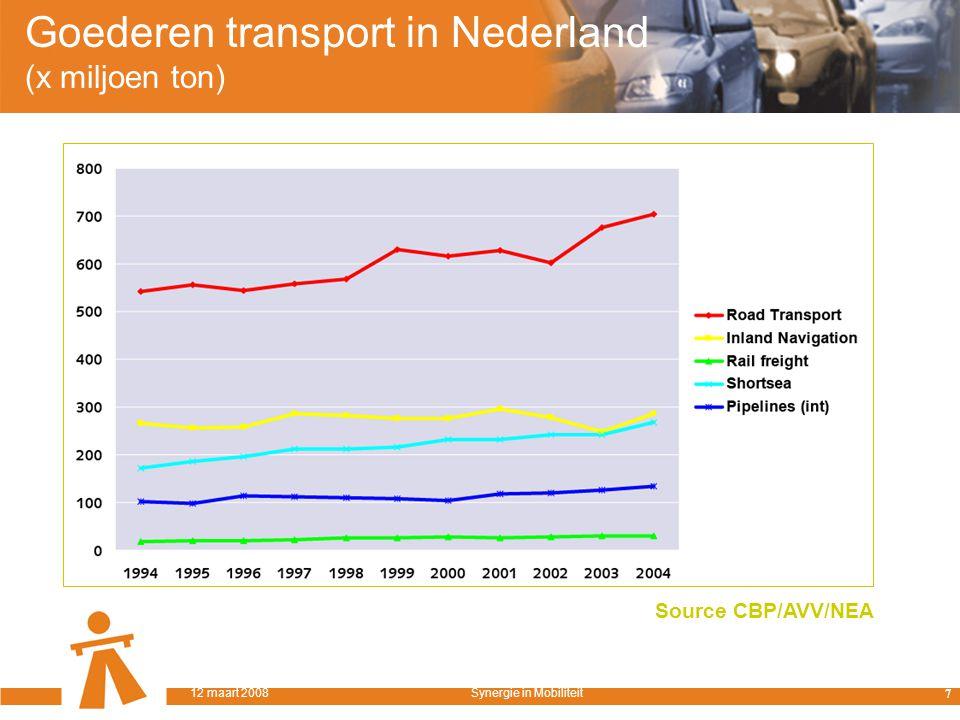 Goederen transport in Nederland (x miljoen ton) Source CBP/AVV/NEA 7 12 maart 2008Synergie in Mobiliteit