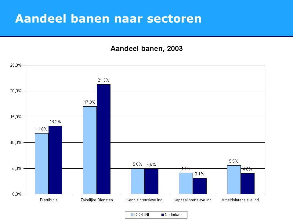 Aandeel banen naar sectoren