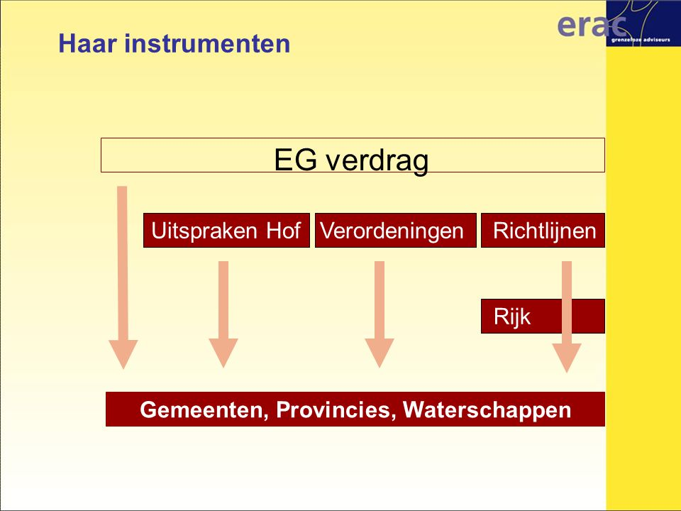 EG verdrag Verordeningen Richtlijnen Gemeenten, Provincies, Waterschappen Rijk Uitspraken Hof Haar instrumenten