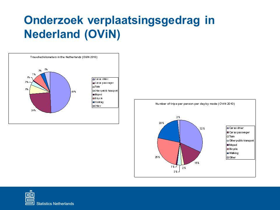 Onderzoek verplaatsingsgedrag in Nederland (OViN)