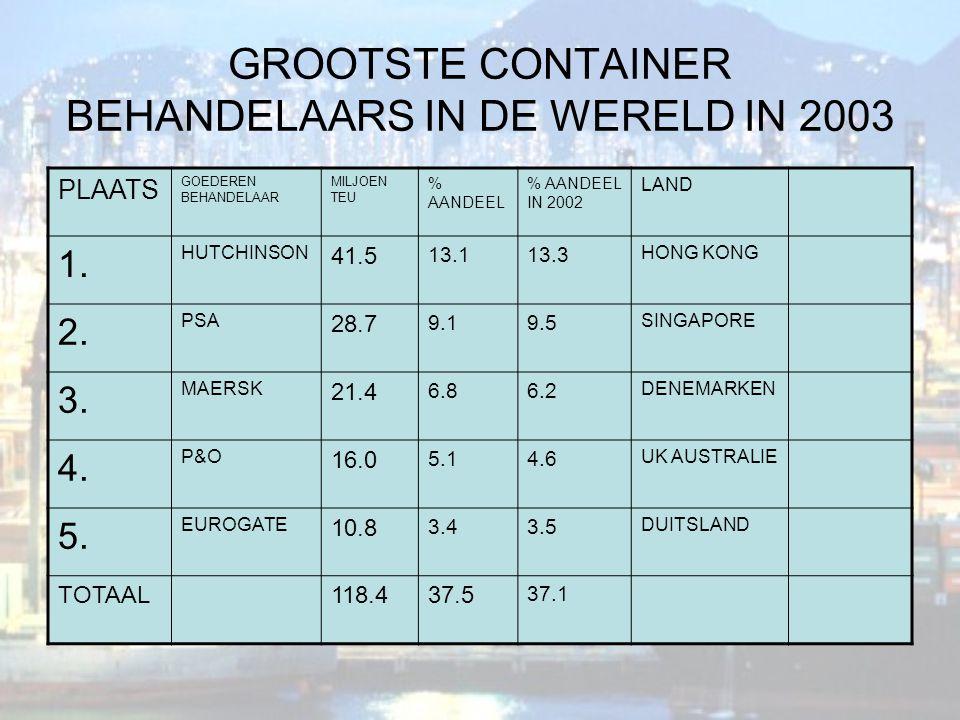 GROOTSTE CONTAINER BEHANDELAARS IN DE WERELD IN 2003 PLAATS GOEDEREN BEHANDELAAR MILJOEN TEU % AANDEEL % AANDEEL IN 2002 LAND 1. HUTCHINSON 41.5 13.11