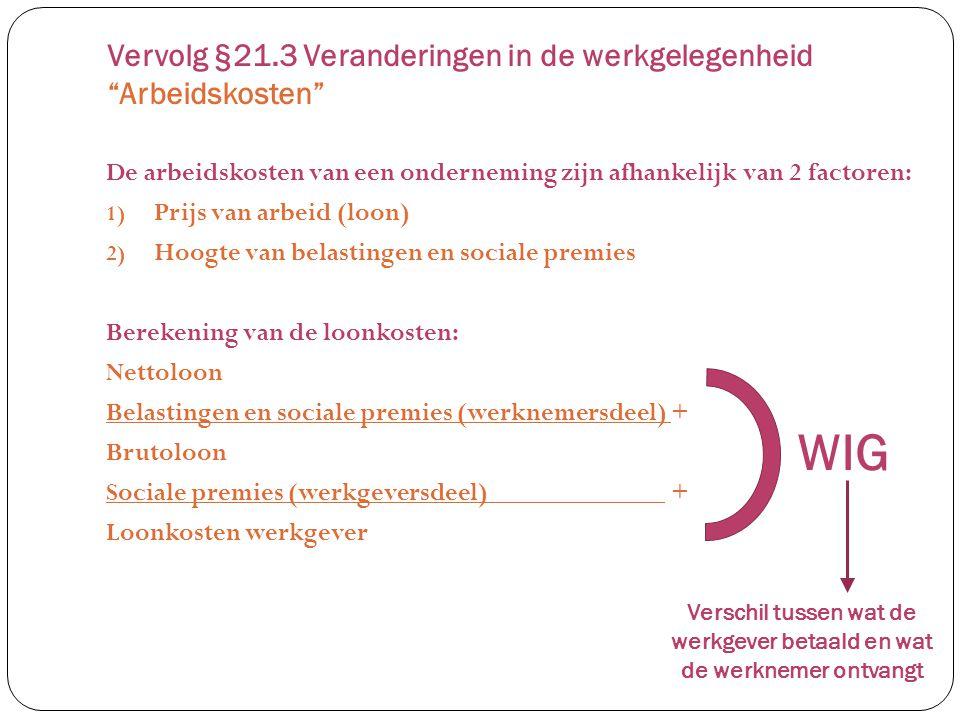 De arbeidskosten van een onderneming zijn afhankelijk van 2 factoren: 1) Prijs van arbeid (loon) 2) Hoogte van belastingen en sociale premies Berekening van de loonkosten: Nettoloon Belastingen en sociale premies (werknemersdeel) + Brutoloon Sociale premies (werkgeversdeel) + Loonkosten werkgever Vervolg §21.3 Veranderingen in de werkgelegenheid Arbeidskosten WIG Verschil tussen wat de werkgever betaald en wat de werknemer ontvangt