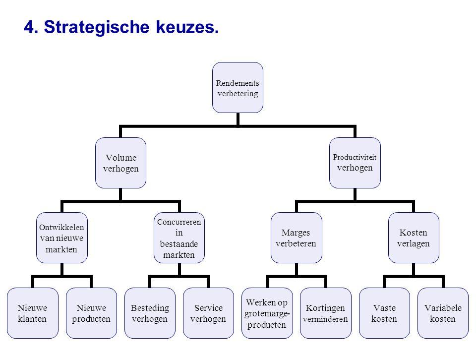 4. Strategische keuzes. Rendementsverbetering Volume verhogen Ontwikkelen van nieuwe markten Nieuwe klantenNieuwe producten Concurreren in bestaande m