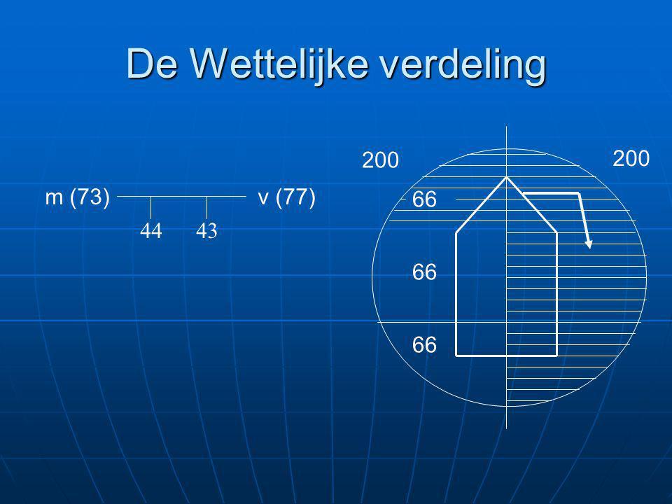 De Wettelijke verdeling v (77)m (73) 4443 66 200