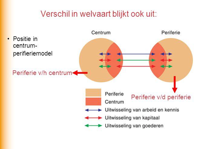 Verschil in welvaart blijkt ook uit: Positie in centrum- perifieriemodel Periferie v/d periferie Periferie v/h centrum